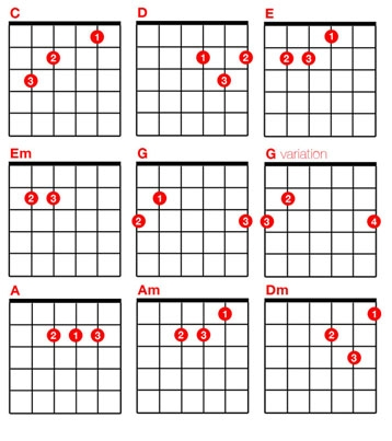 Guitar guitar chords bollywood songs : Guitar Chords For Songs